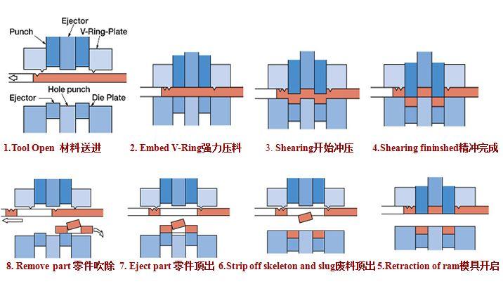 HG Precision Fine Blanking