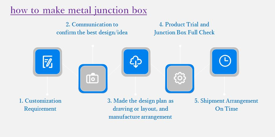 metal junction box making flow chart-HG Precision
