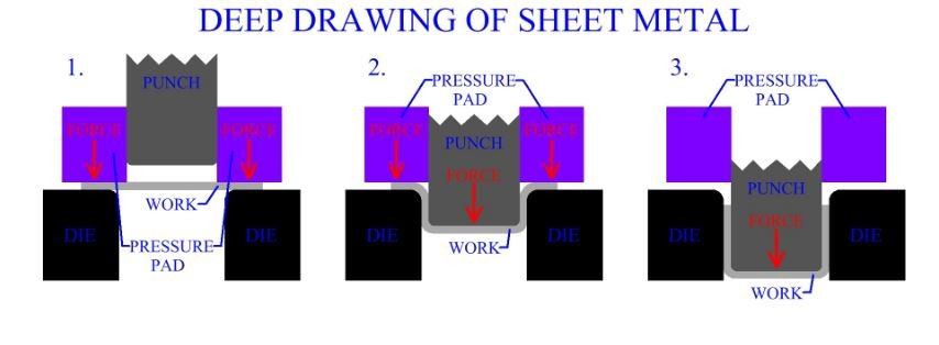 Drawing Die For Sheet Metal Component